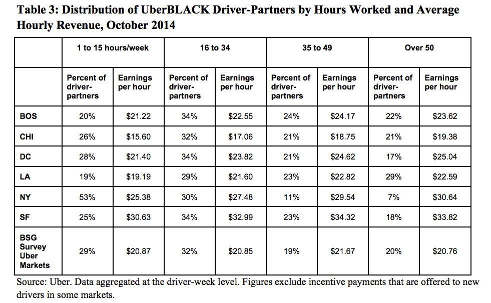 When Does Uber Pay - How Uber Fails To Prove Its Drivers Make More Than Taxi