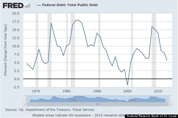 policymakers should reduce the government debt Policymakers should cut government spending  policymakers can reduce the costs of inflation without the government debt can continue to rise as long as.
