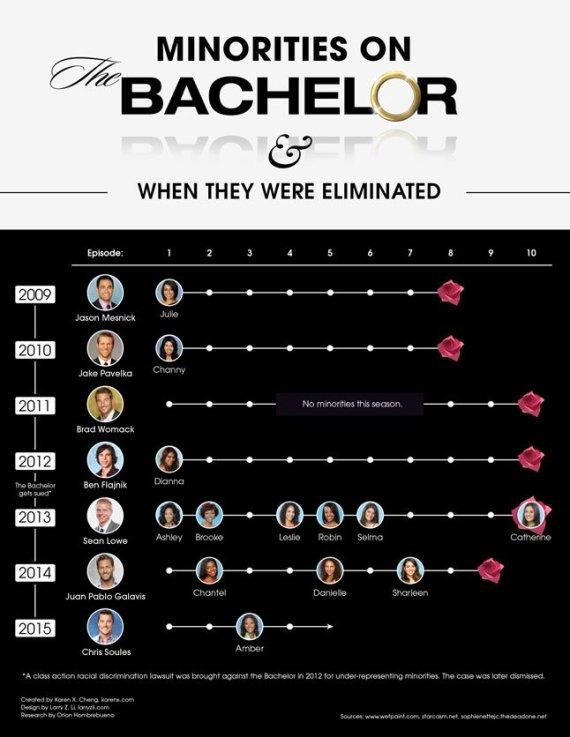 bachelor infographic