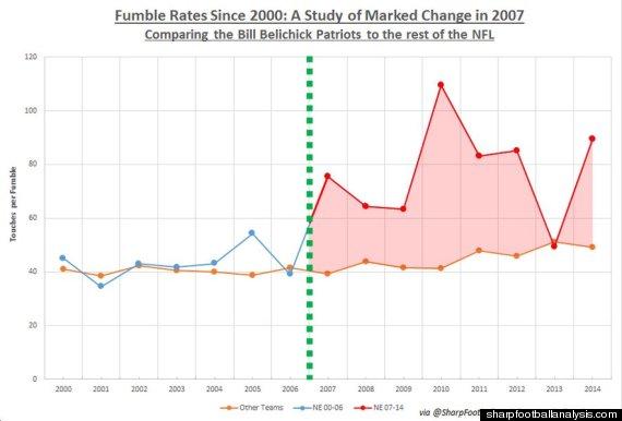 sharp graph two