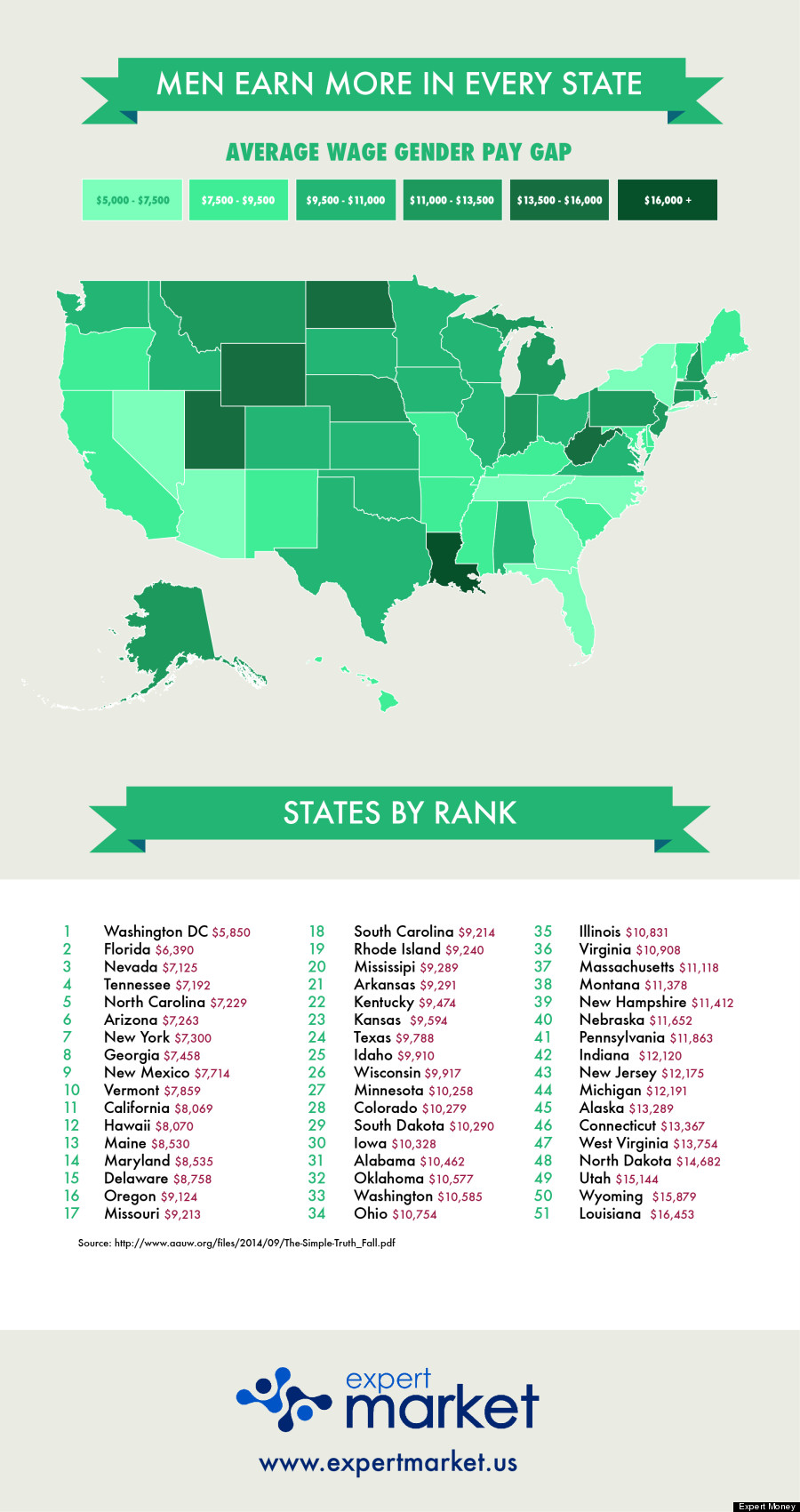 The Wage Gender Gap at America's Top Colleges