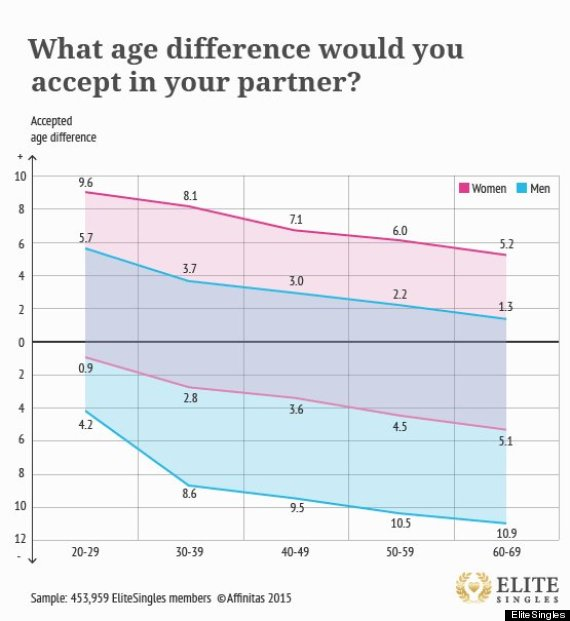 young men older women. Young Men Really Do Want Older Women  New Study Says   HuffPost