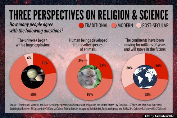 Post secular literature study