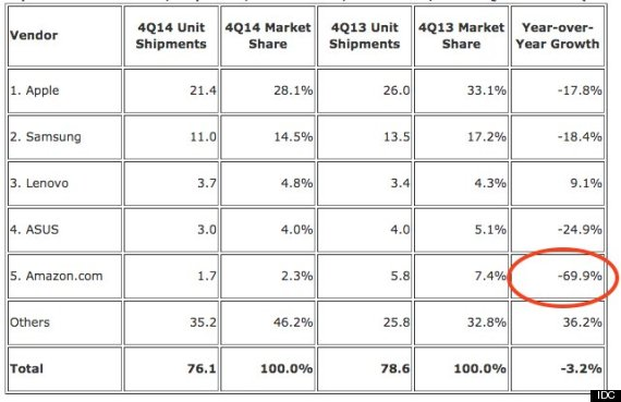 idc tablet sales
