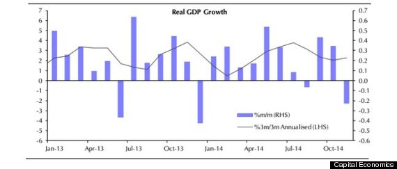 canada gdp growth