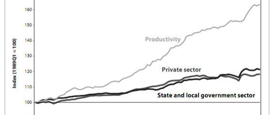WAGES PRODUCTIVITY