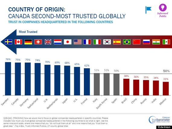 business trust by country
