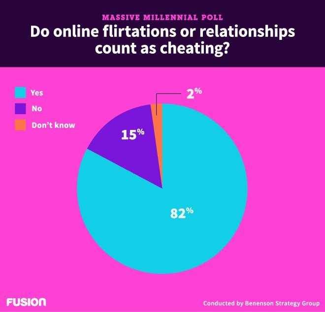 fusional relationship definition of cheating