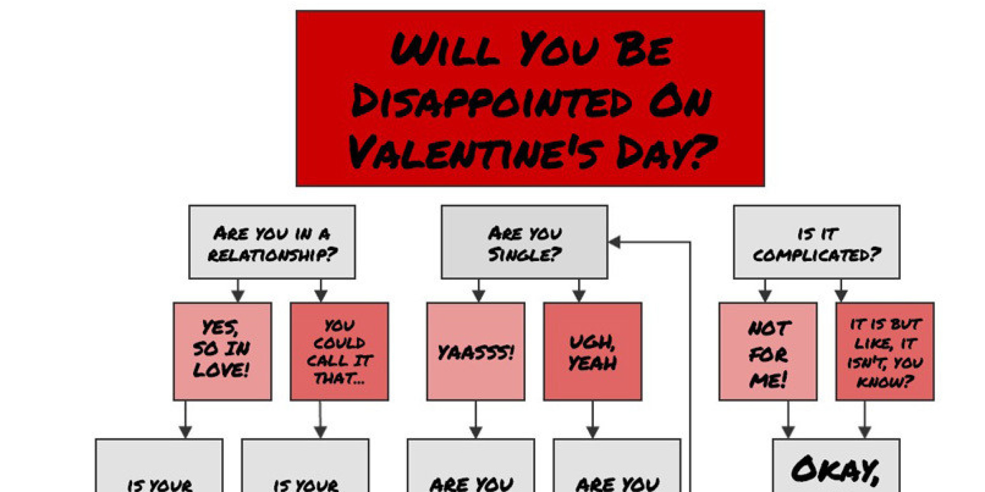 will you be disappointed on valentine s day let this flowchart will you be disappointed on valentine s day let this flowchart out for you the huffington post