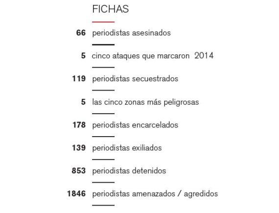cifras violencia periodistas