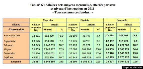 salaire femmes ons