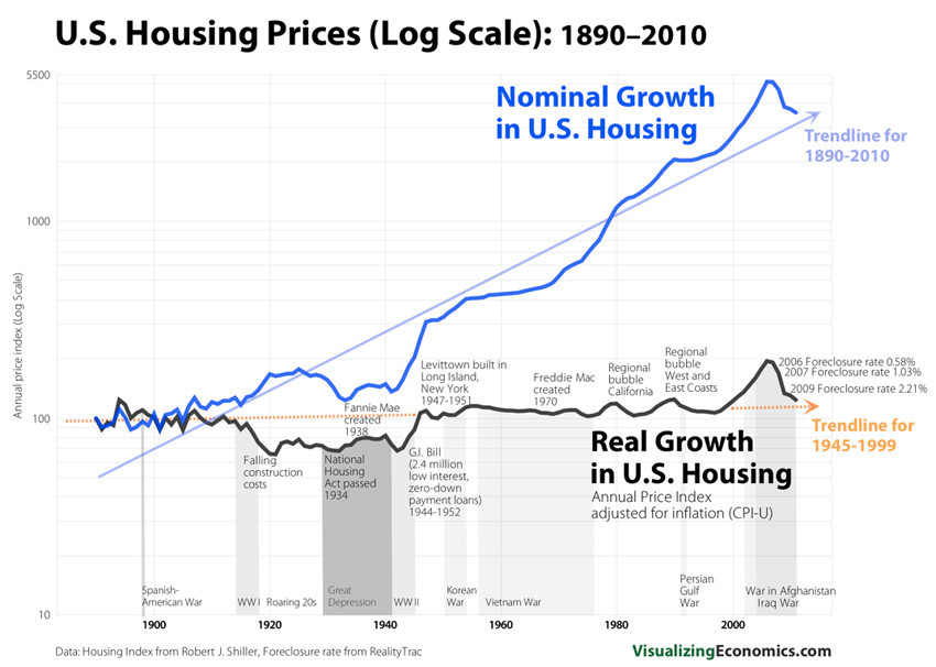 Real Vs Nominal Housing Prices United States 1890 2010