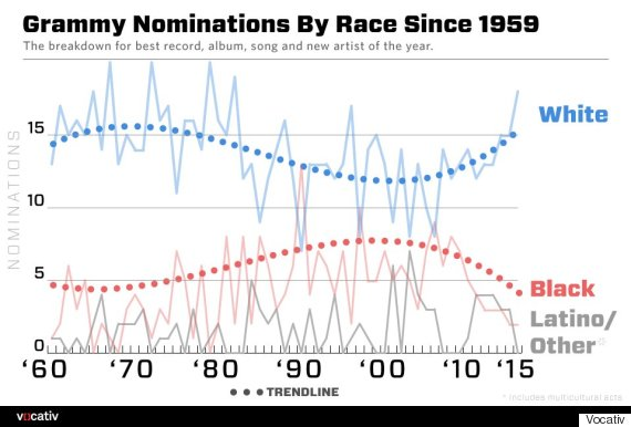 grammy nominations race