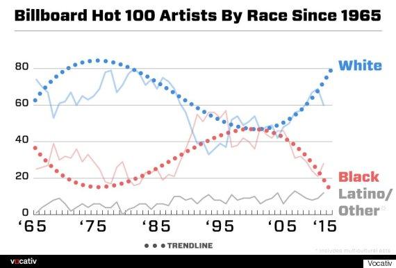billboard hot 100 race