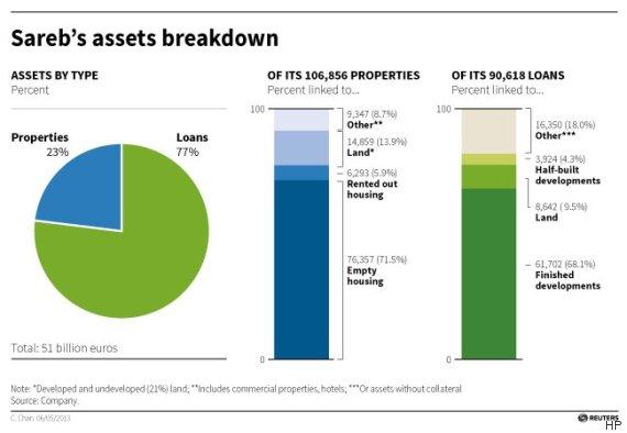 sareb assets