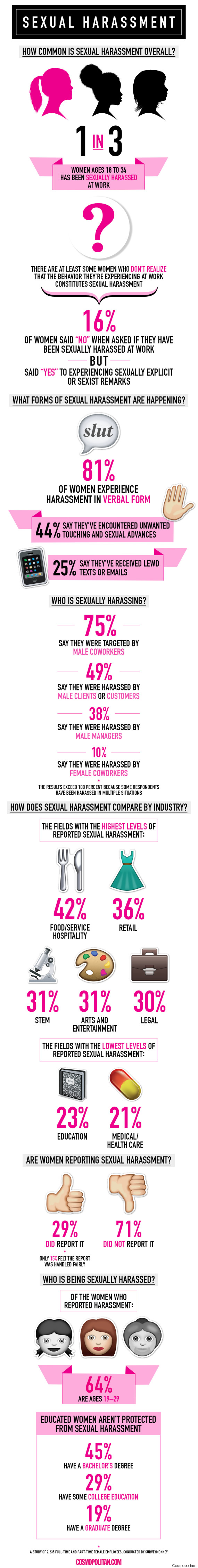 Sexual Harassment In The Workplace Statistics 2015
