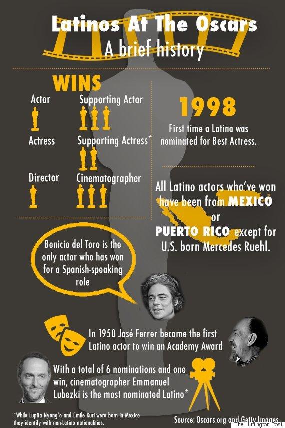 latino oscar history