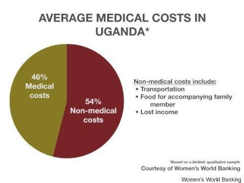 uganda chart