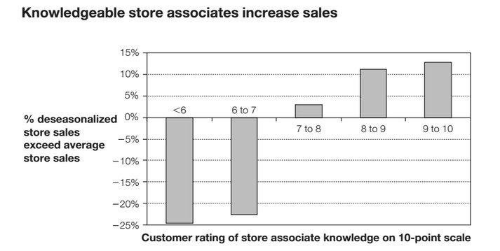 knowledge sales