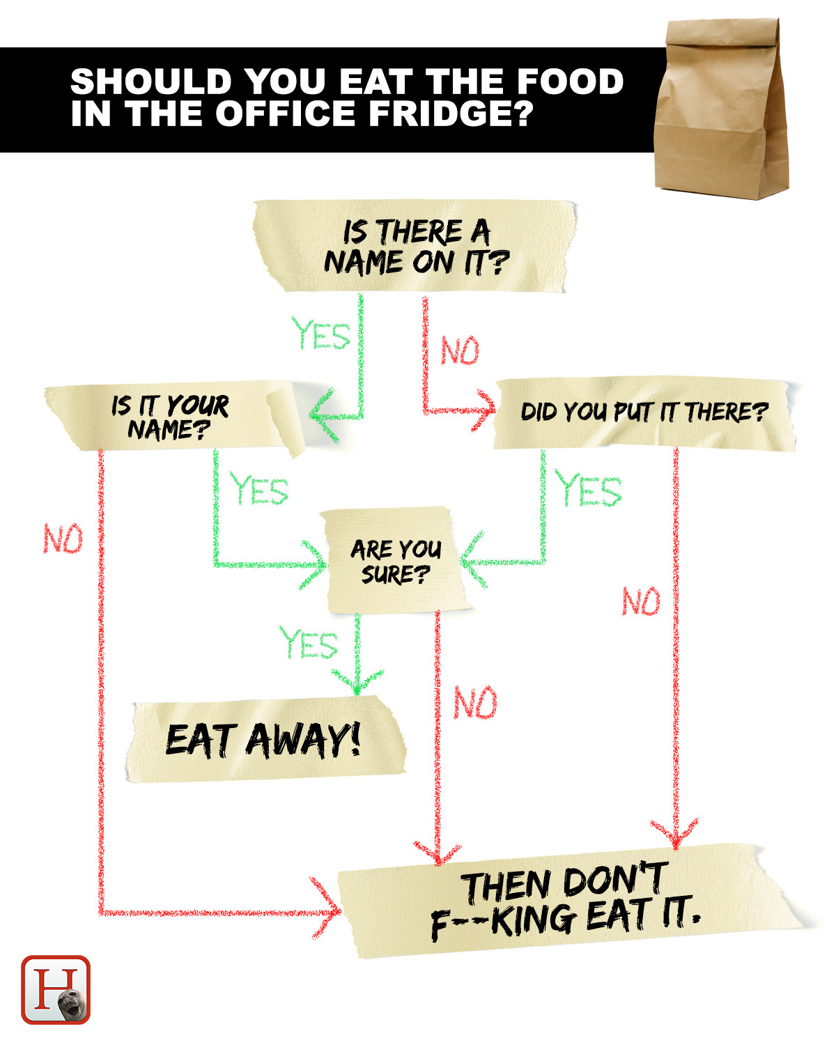 Put This Flowchart On Your Office Fridge And Your Food ...