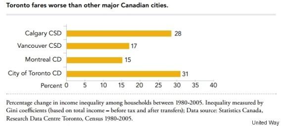 inequality toronto