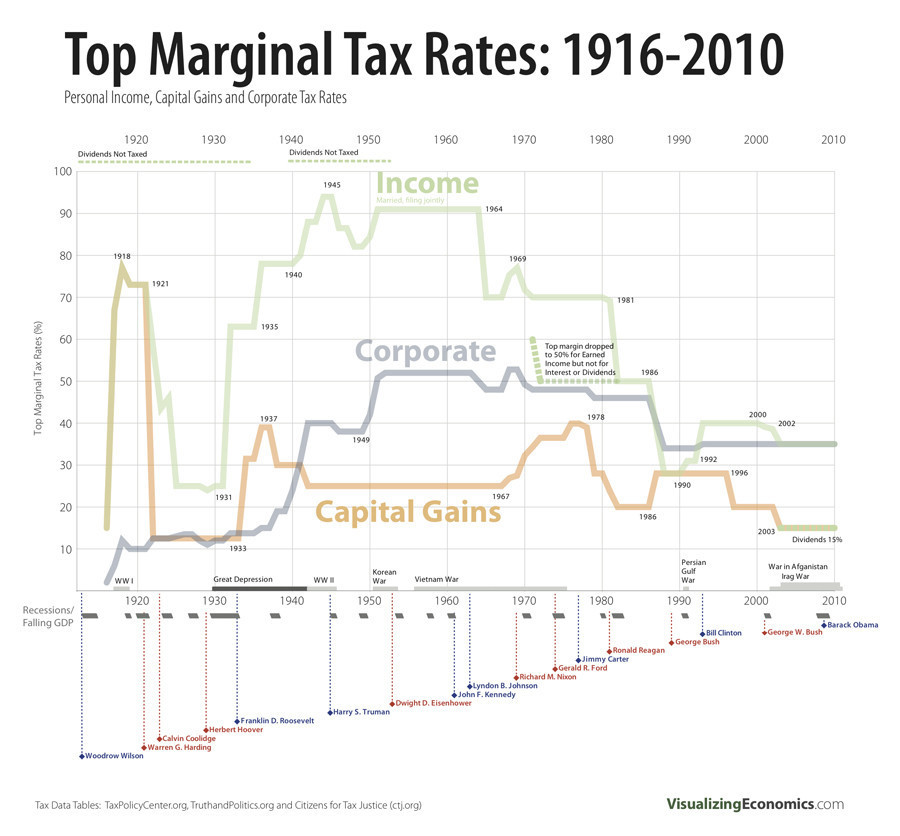 Top Marginal Income, Corporate Tax Rates: 1916-2010 [Chart] | Huffpost