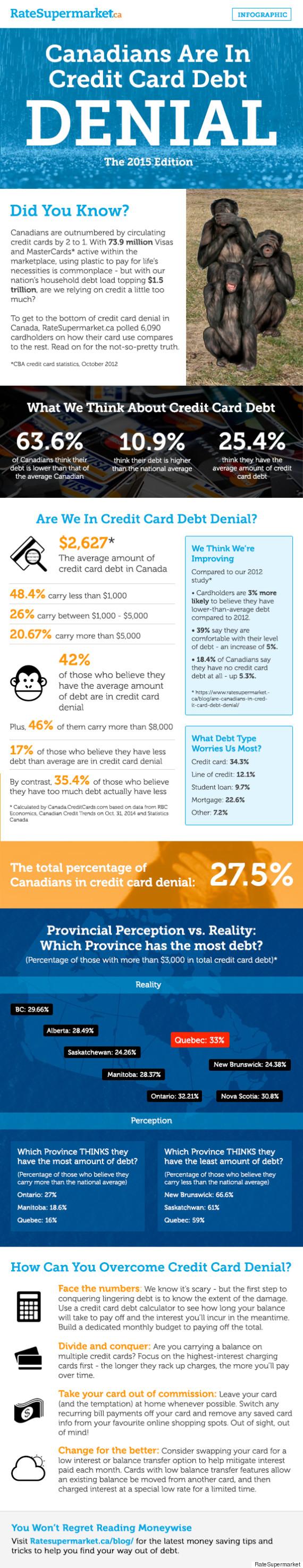 credit card debt denial