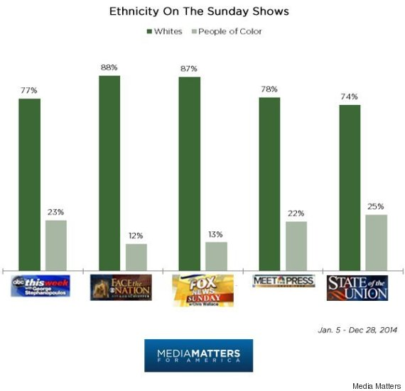 diversity sunday shows