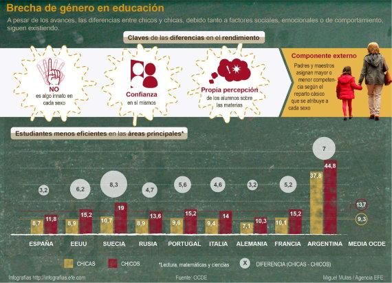 ocde educacion