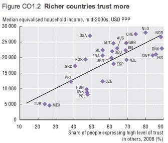 Image result for inequality and trust