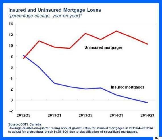 imf uninsured mortgage canada