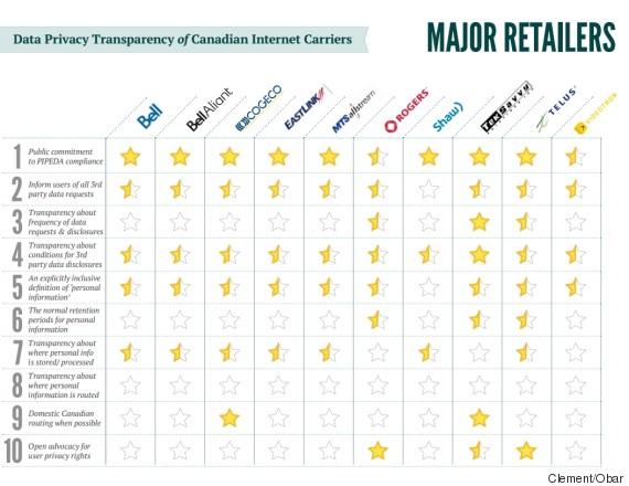 star chart major telecoms