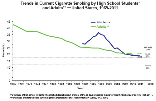 cigarette smoking rates 19652011