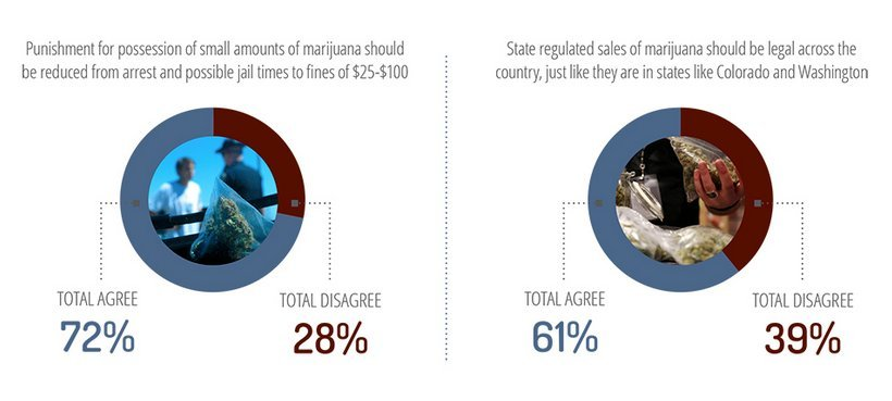 marijuana legalization