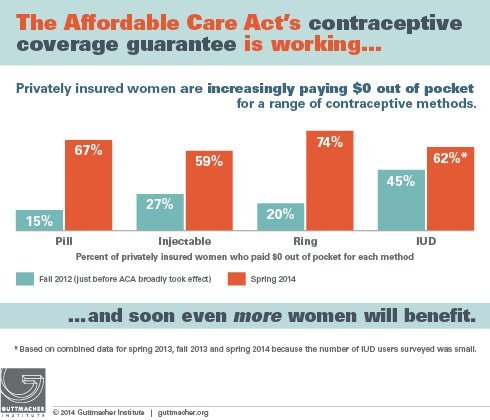it's still pretty hard for women to get free birth control | huffpost