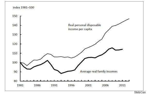incomes canada
