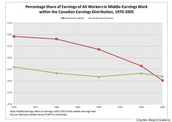 middle class earnings
