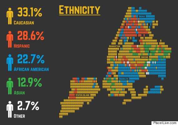 Ethnic Distribution New York City