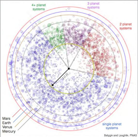 orbits solar system