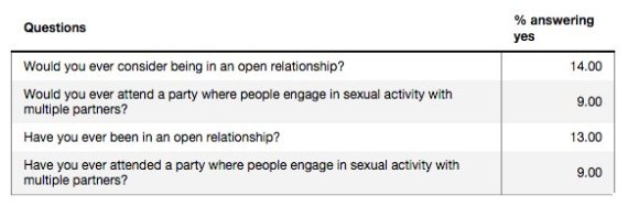relationship questions and answers