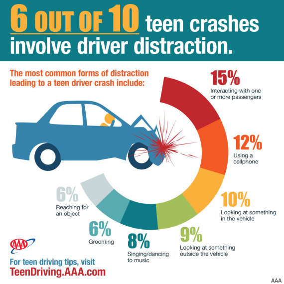 teens distracted driving major findings