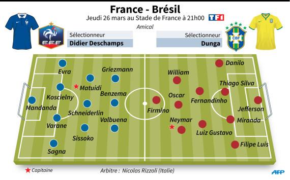 france bresil