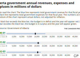 4 Charts With Everything You Need To Know About The Alberta Budget