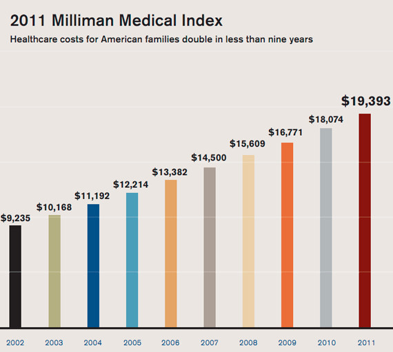 U.S. Health Care Costs Per Family More Than Doubled In ...