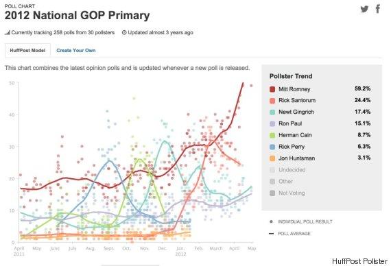 2012 gop chart