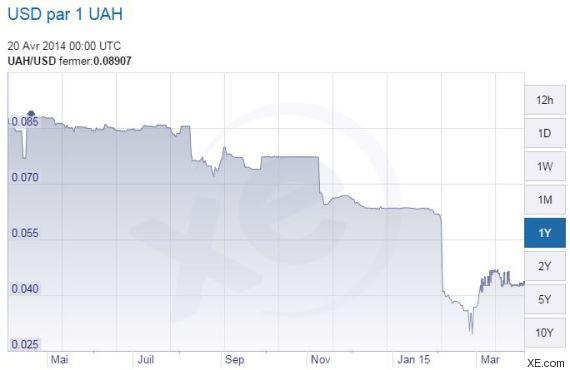 ukraine crise