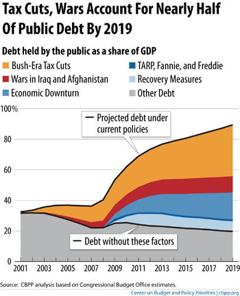 external image TAX-CUTS-DEBT.jpg