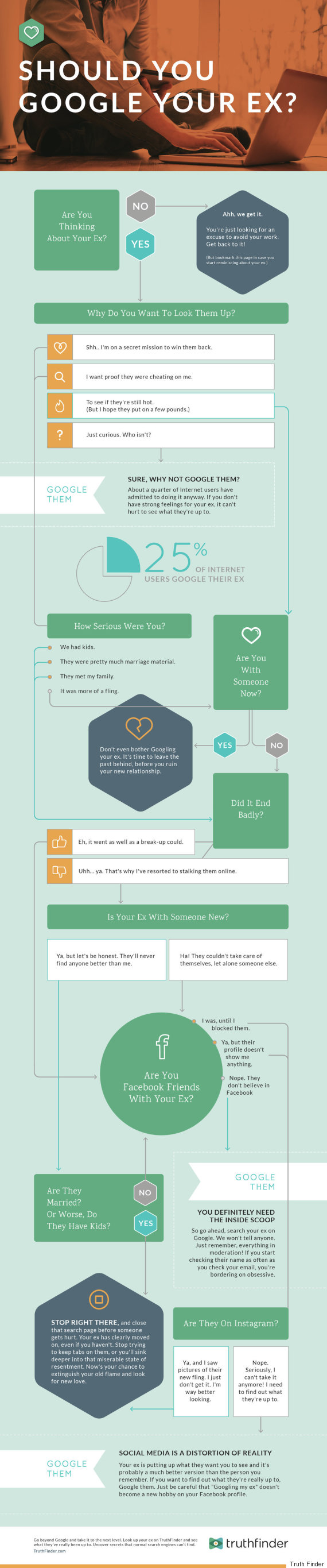 should you google your ex