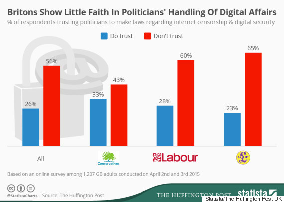 digital rights poll