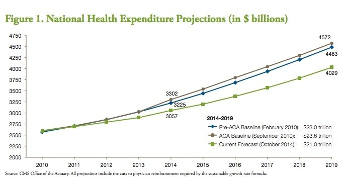 projections of health care spending